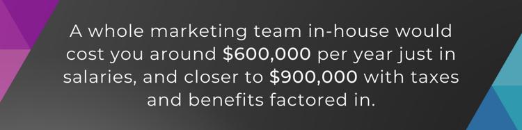 marketing team costs