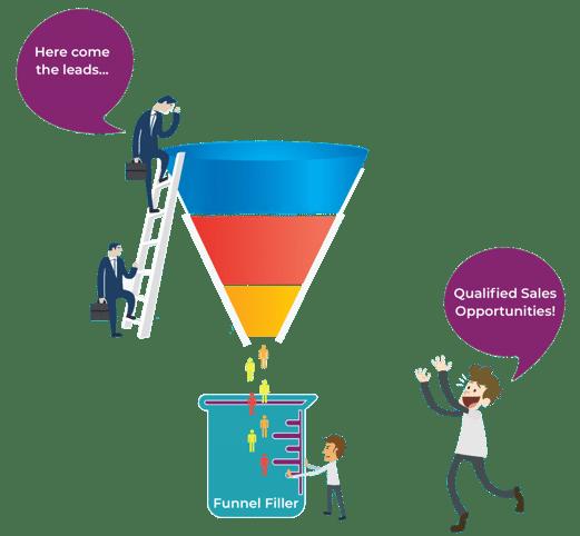Sales Marketing Alignment Mojo Marketing