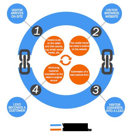 Closed Loop Marketing, Analytics, Reporting System - Mojo Marketing