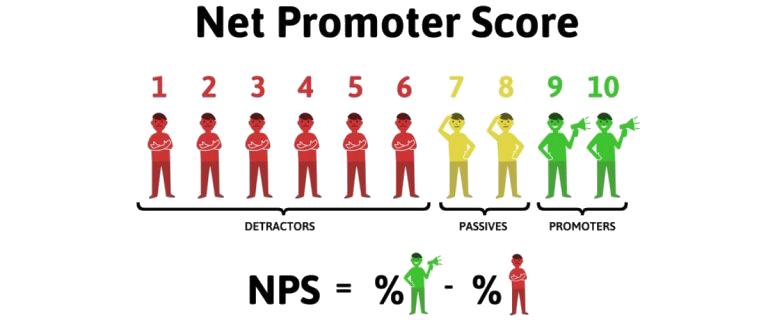 Net Promoter Score - Mojo Marketing